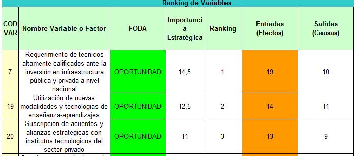 Ranking de variales para la planeación estratégica
