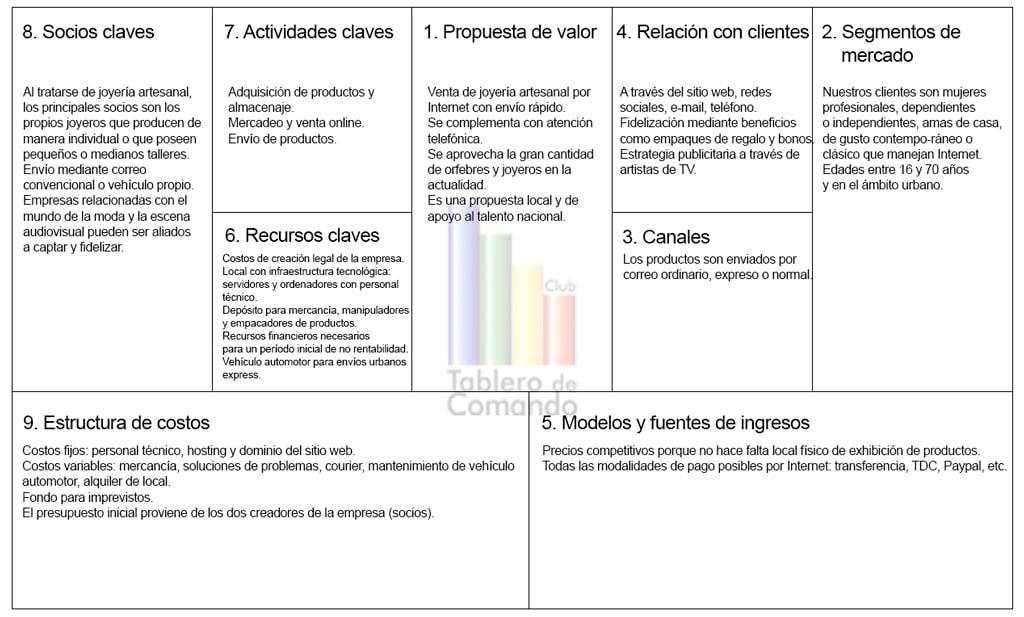 Ejemplo de Canvas en español
