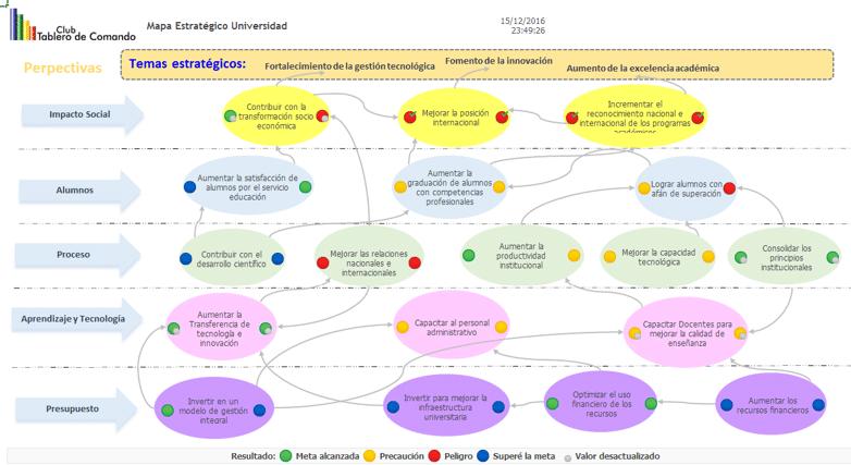 Imagen del Mapa Estratégico dinámico en el software 100% web