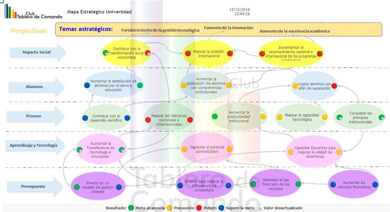 Mapa estratégico dinámico