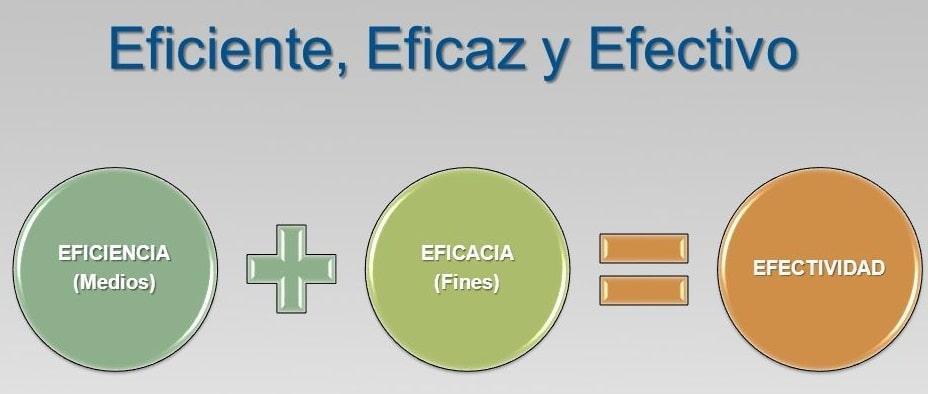 Eficiencia-Eficacia-Efectividad