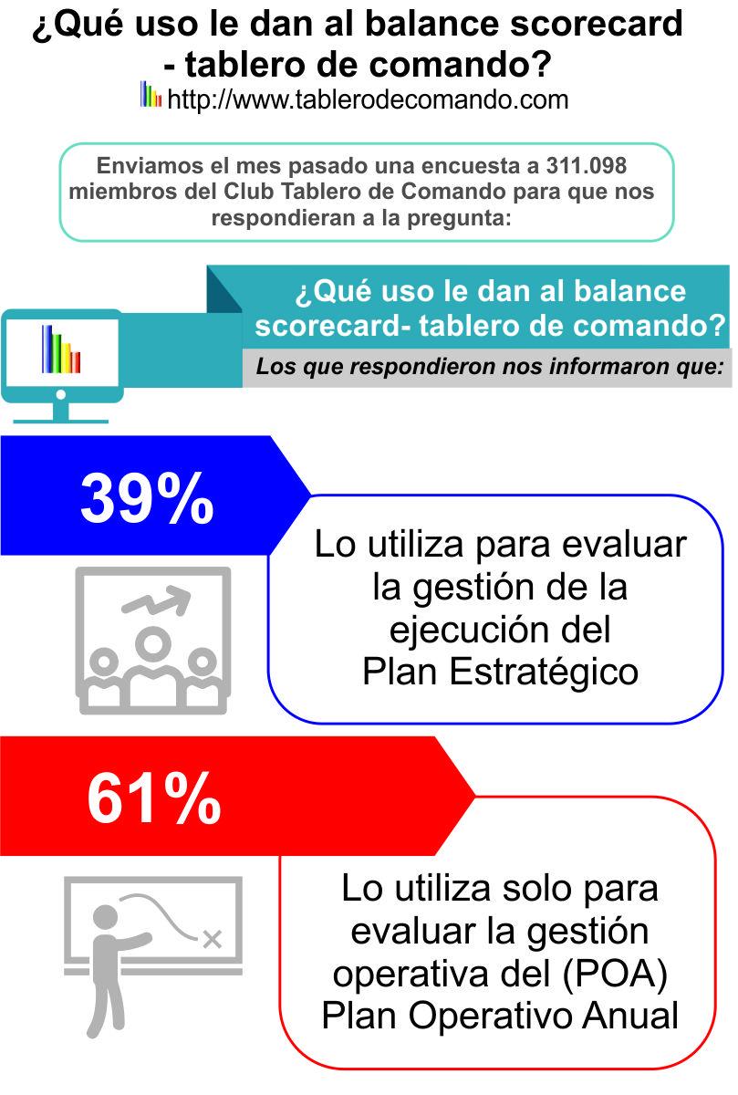 Balanced Scorecard Qué Es ➨➨3 Ejemplos Útiles para Crearlo | Club ...